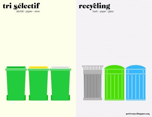 Paris vs NYC - Tri sélectif vs Recycling